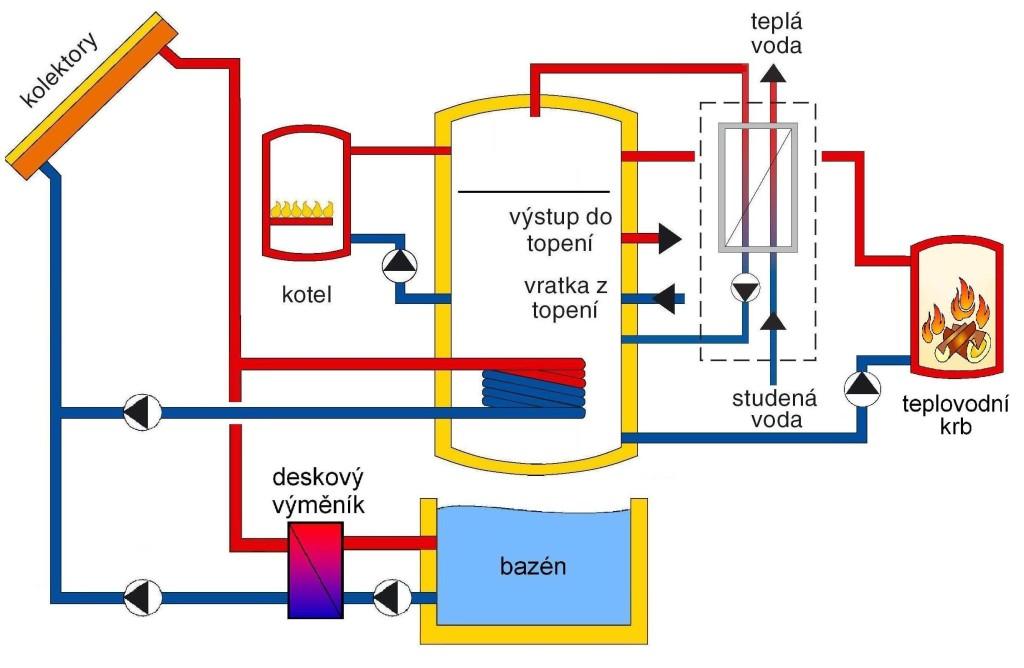 Solární systém, krb, kotel a bazén