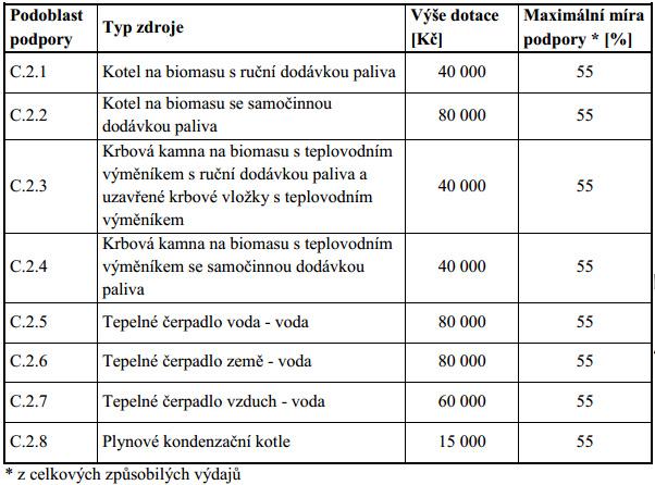 tabulka C2