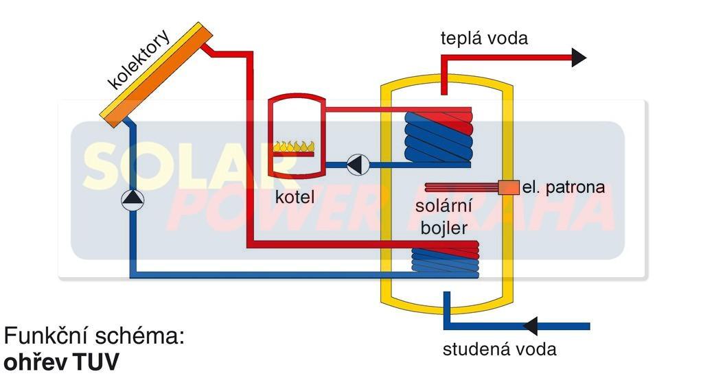 Solární bojler a tepelné čerpadlo nebo plynový kotel