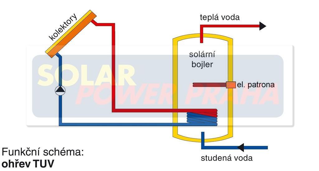 Solární bojler, topná patrona, solární panely