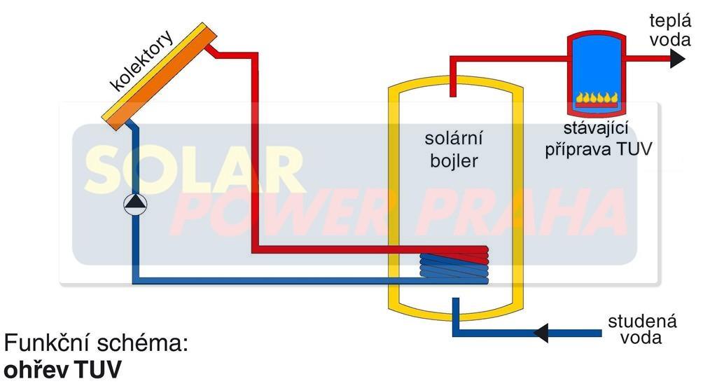 Solární bojler jako předehřev pro TUV