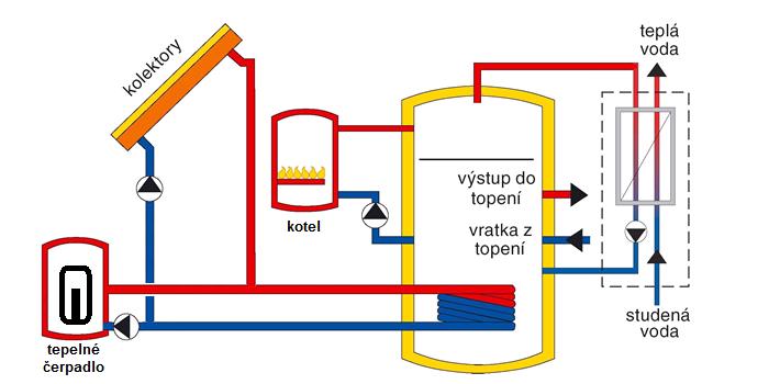 schéma solar s tepelným čerpadle
